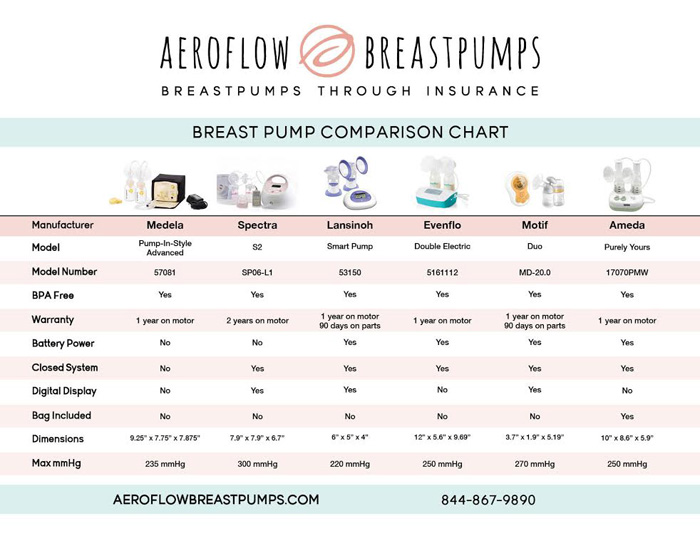 Find the right breast pump for you using this guide.